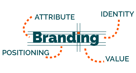 Картинки по запросу Составляющие брендинга: логотип